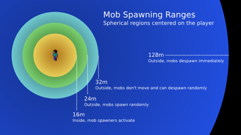 800px-Mob_spawning_ranges