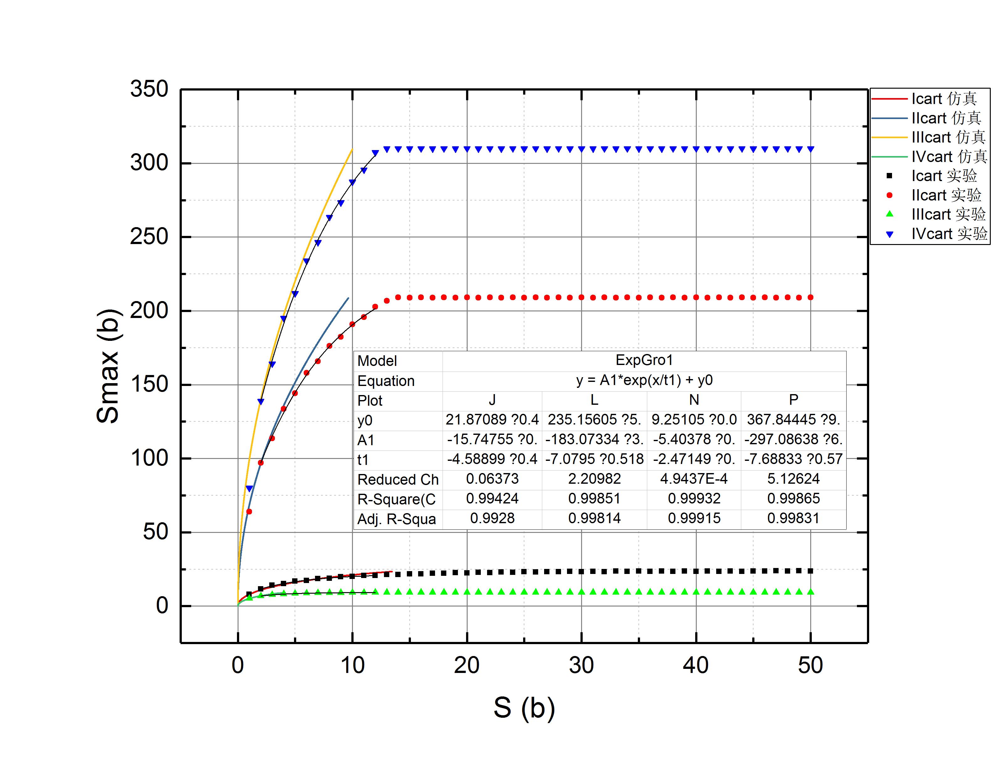 C:UsersTRDesktopS-Smax¶Ô±È.opj/S-Smax¶Ô±È/Folder1//Graph1
