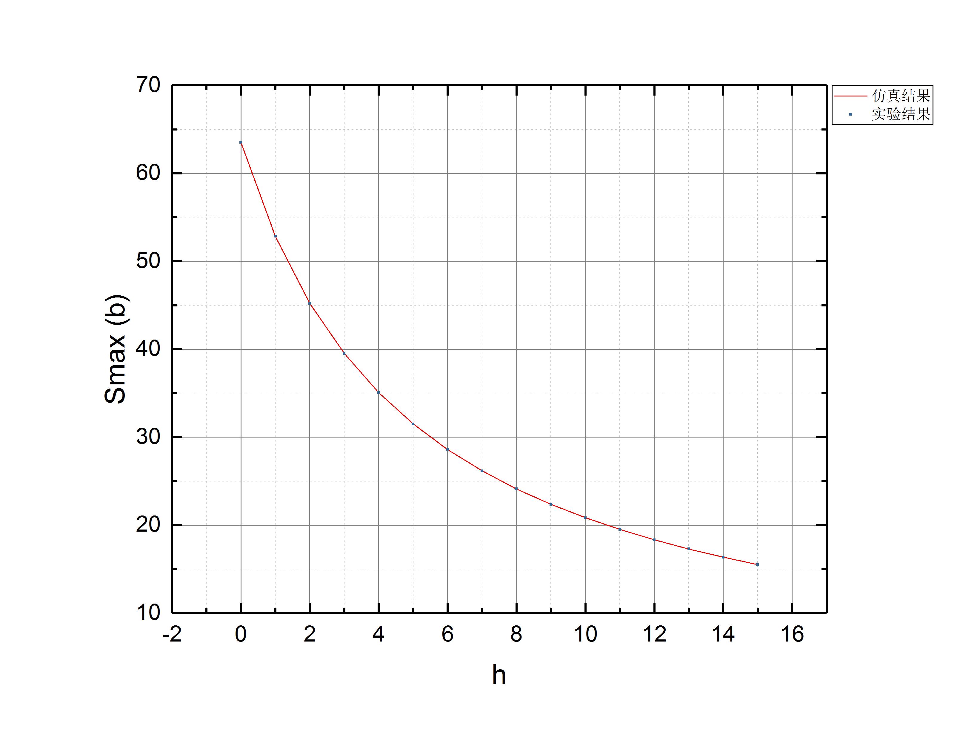 C:UsersTRDesktopS-Smax¶Ô±È.opj/S-Smax¶Ô±È/Folder1//Graph4